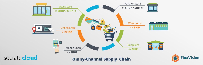 ERP omni-channel Supply chain