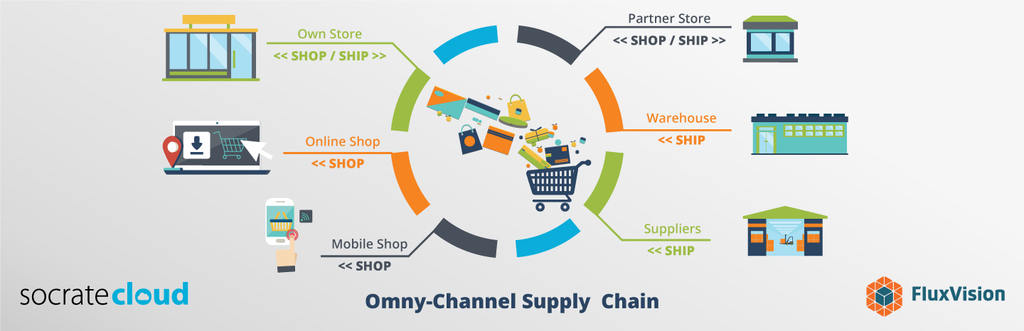 ERP omni-channel Supply chain