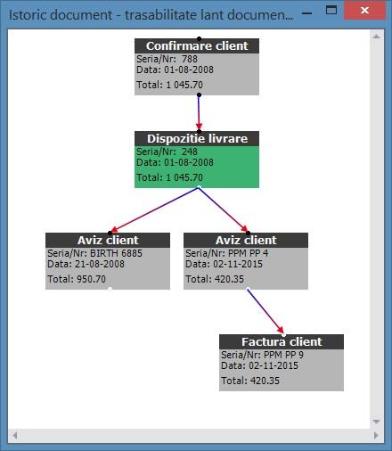 trasabilitate documente ERP software