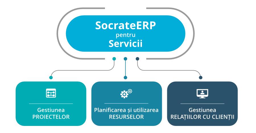 SocrateERP pentru servicii blanc