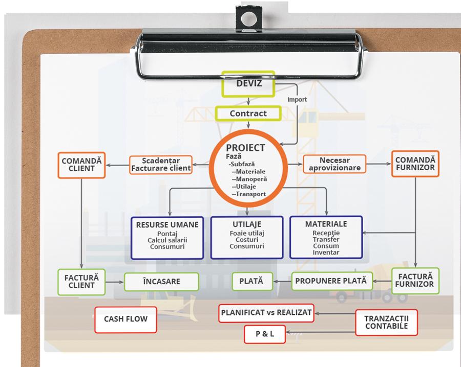 Solutia-ERP-Software-Constructii.png