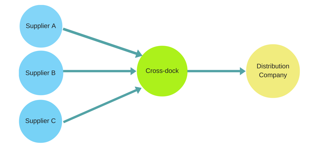 crossdocking for distribution.png